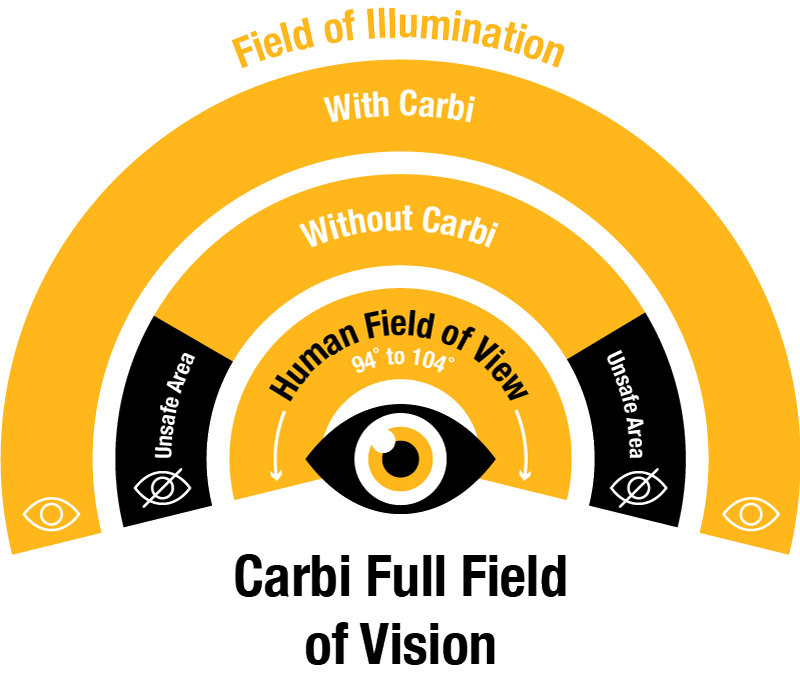 Brandall Agency Project Carbi Field of Vision Icon