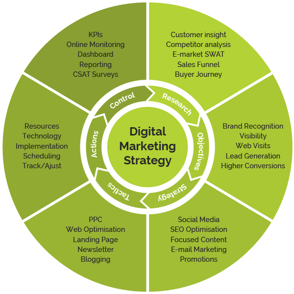 Brandall Agency Digital Marketing Strategy Process